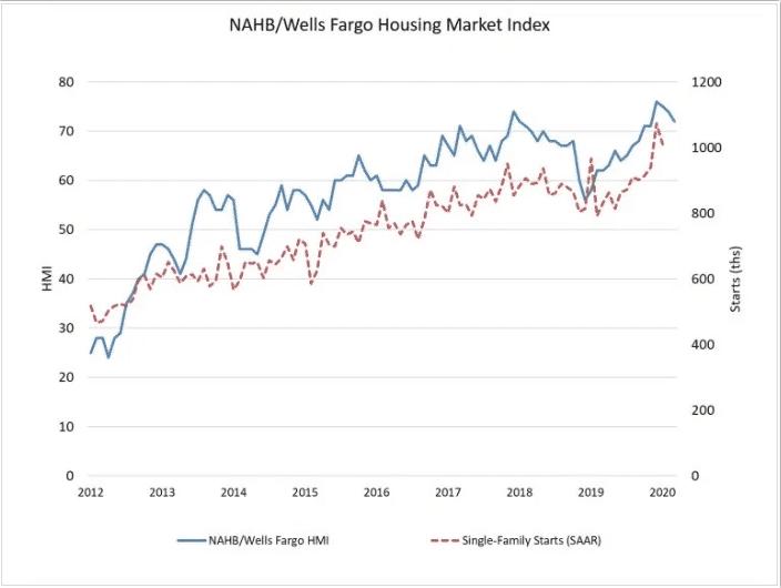 NAHB/Wells Fargo Housing Market Index in March 2020